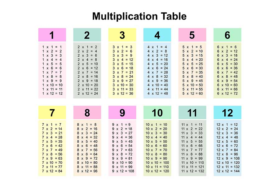 Multiplication Study Aid Videos for Kids