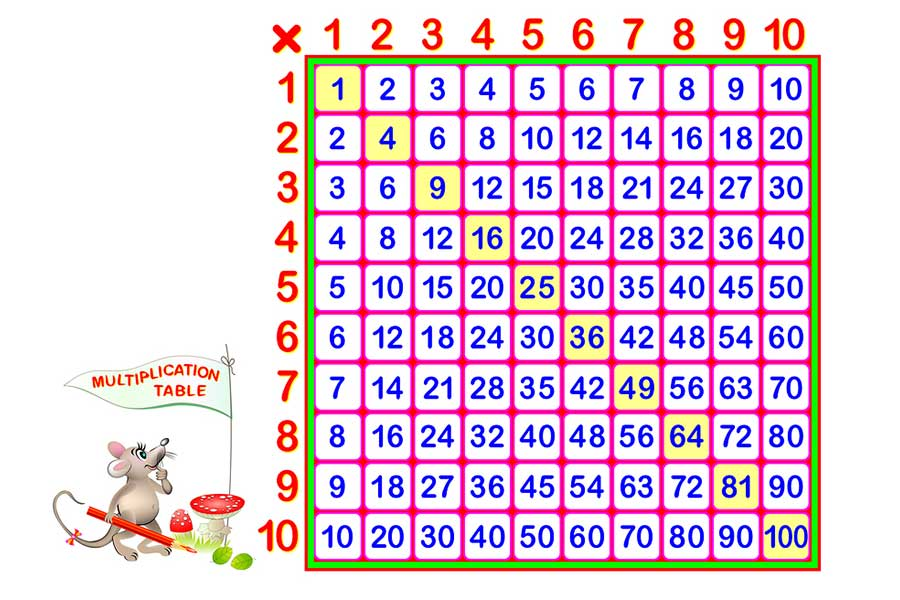 Tricks and Tips to Help Learn Multiplication